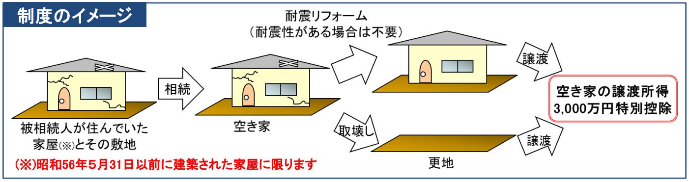 空き家の譲渡所得の3,000万円特別控除制度のイメージ